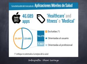 Las Apps de salud : formarán parte de nuestra vida